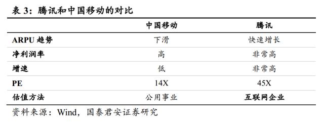 如果我们从传统的估值指标来看,小米的估值水平也远远高于其他的竞争对手。小米2014年含税的销售额为743亿元,市场估计小米2014年的净利润约10亿美元。以现在450亿美元的估值来计算,无论从PE值还是PS值来看,还没有上市的小米都远远高于其他的竞争对手。